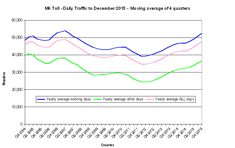 Chart M6 Toll - Daily Traffic - Moving average