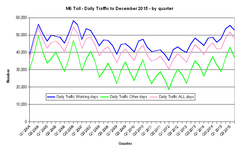 Chart M6 Toll - Daily Traffic - by quarter